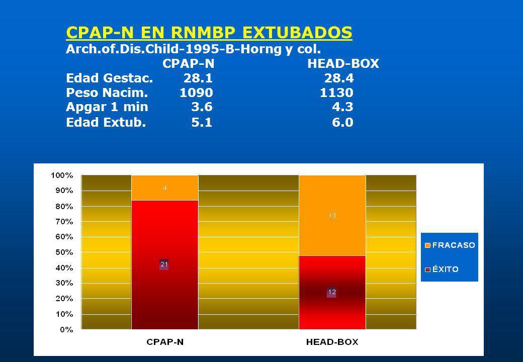 CPAP-N EN RNMBP EXTUBADOS Arch.of.Dis.Child-1995-B-Horng y col. CPAP-NHEAD-BOX Edad Gestac. 28.1 28.4 Peso Nacim. 1090 1130 Apgar 1 min 3.6 4.3 Edad E