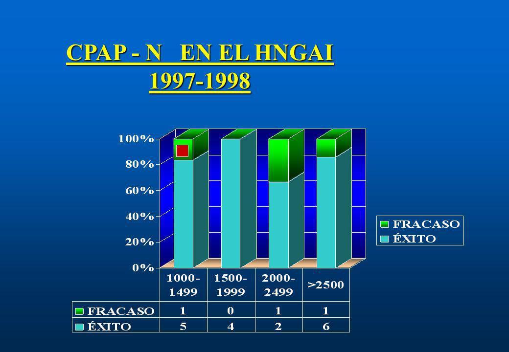 CPAP - N EN EL HNGAI 1997-1998