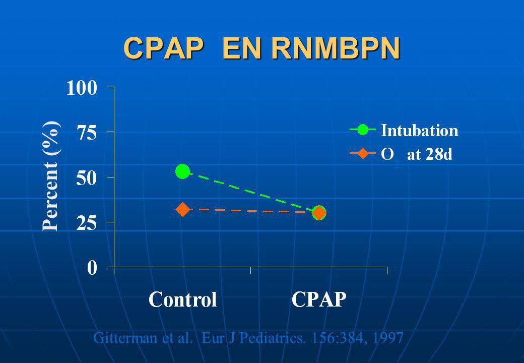 CPAP EN RNMBPN 2 Gitterman et al. Eur J Pediatrics. 156:384, 1997 Percent (%)
