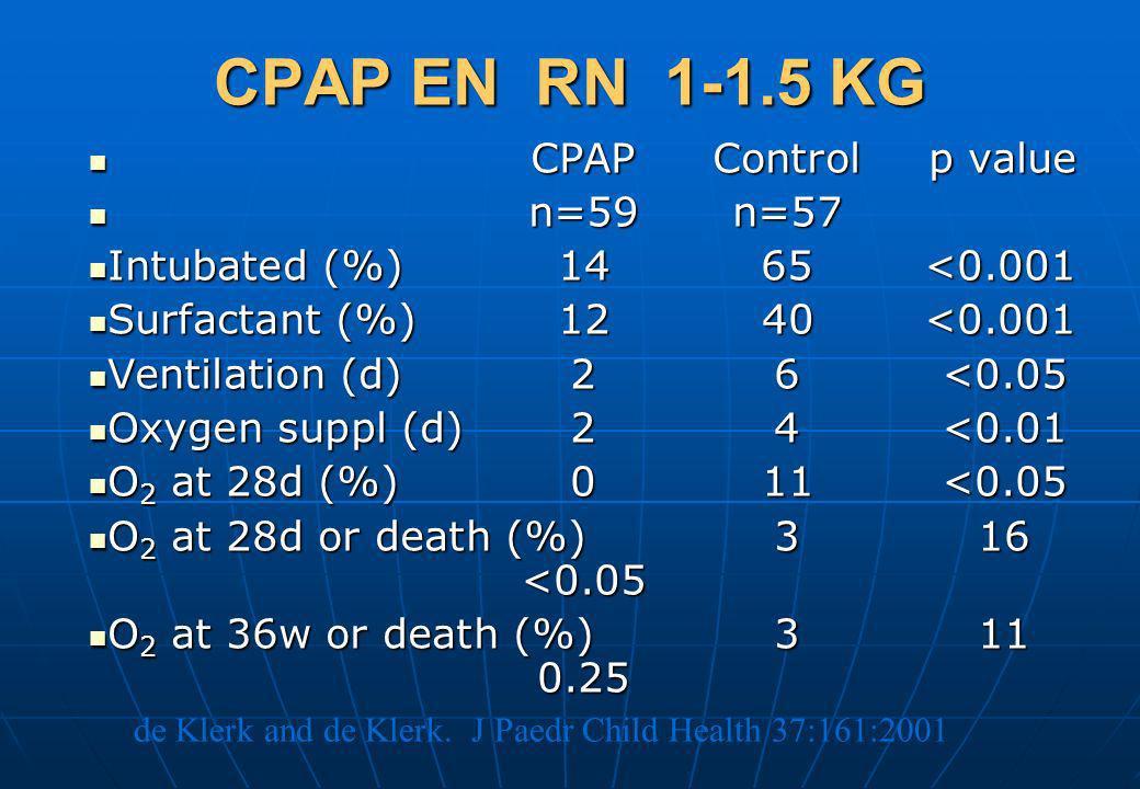 CPAP EN RN 1-1.5 KG CPAPControlp value CPAPControlp value n=59n=57 n=59n=57 Intubated (%)1465 <0.001 Intubated (%)1465 <0.001 Surfactant (%)1240<0.001