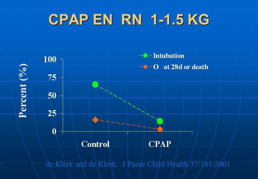 CPAP EN RN 1-1.5 KG de Klerk and de Klerk. J Paedr Child Health 37:161:2001 2 Percent (%)