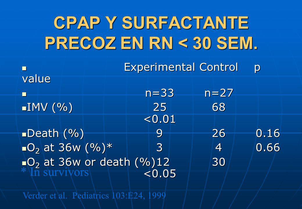 CPAP Y SURFACTANTE PRECOZ EN RN < 30 SEM. Experimental Control p value Experimental Control p value n=33n=27 n=33n=27 IMV (%)2568 <0.01 IMV (%)2568 <0