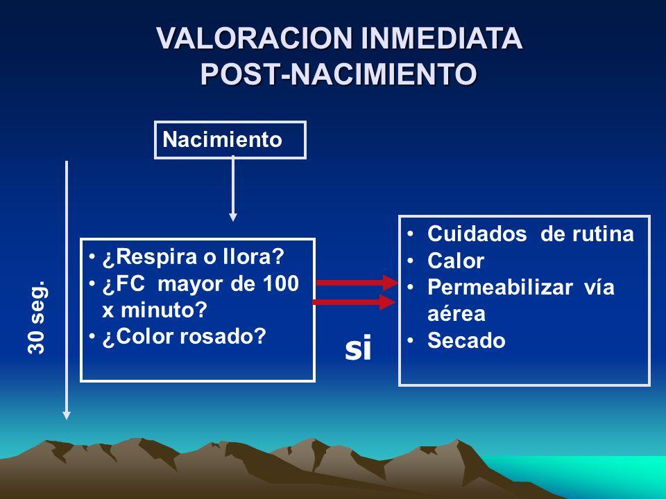 Valoración Evaluación Evaluación Evaluación A B C D Brindar ambiente tibio Posición, vía aérea libre (si es necesario) * Secado, estimulación, reposición Administrar O 2 (si es necesario) Evaluar respiración, frecuencia cardiaca y color Nacimiento Administrar ventilación a presión positiva* Realizar compresiones torácicas FC < 60 FC > 60 FC<100Apnea FC < 60 No ¿Ausencia de meconio.