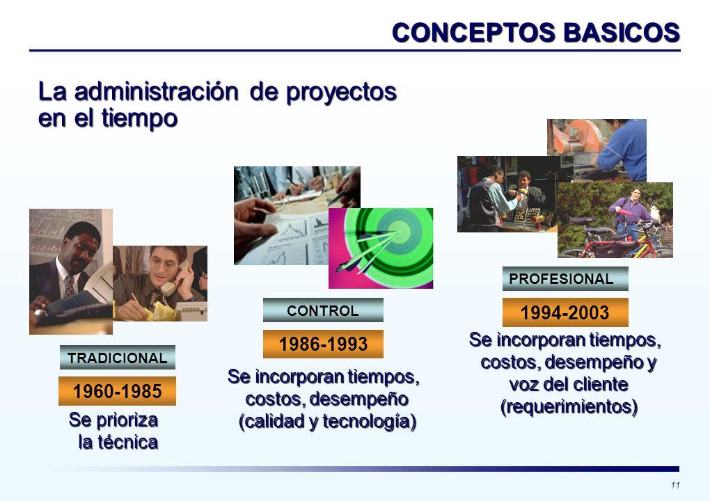 11 La administración de proyectos en el tiempo Se prioriza la técnica la técnica Se incorporan tiempos, costos, desempeño (calidad y tecnología) Se in