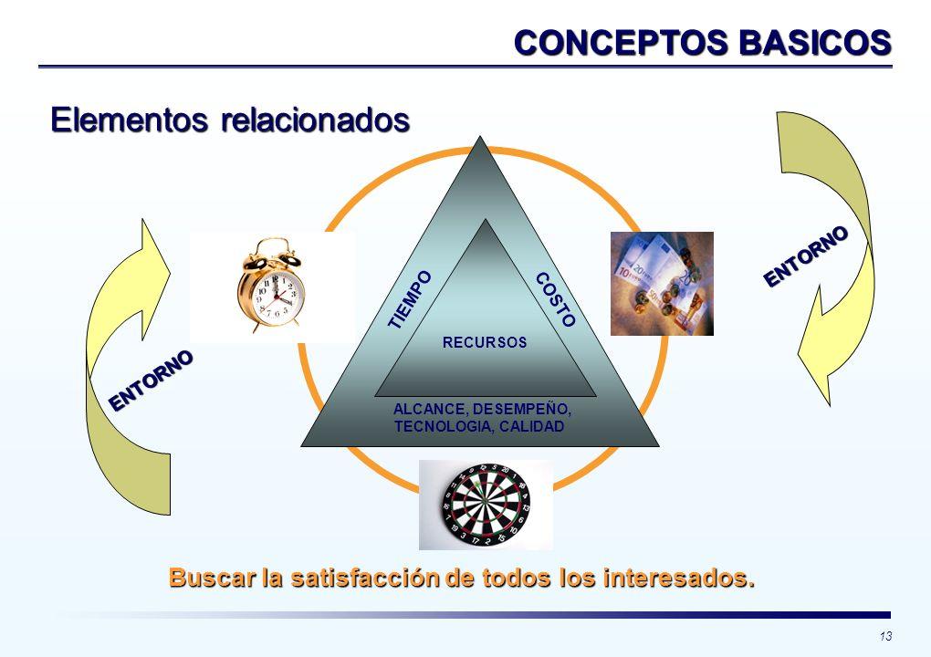 13 CONCEPTOS BASICOS TIEMPO COSTO RECURSOS ALCANCE, DESEMPEÑO, TECNOLOGIA, CALIDAD Buscar la satisfacción de todos los interesados. Elementos relacion