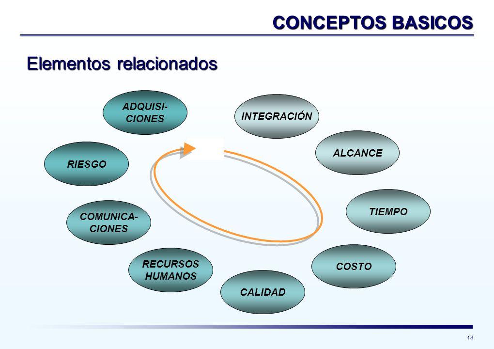 14 CONCEPTOS BASICOS INTEGRACIÓN ALCANCE TIEMPO COSTO CALIDAD RECURSOS HUMANOS COMUNICA- CIONES RIESGO ADQUISI- CIONES Elementos relacionados