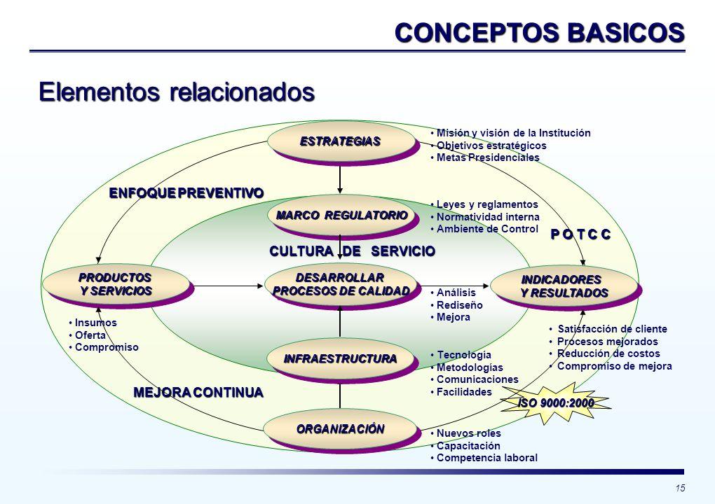 15 CONCEPTOS BASICOS MARCO REGULATORIO DESARROLLAR PROCESOS DE CALIDAD DESARROLLAR Misión y visión de la Institución Objetivos estratégicos Metas Pres