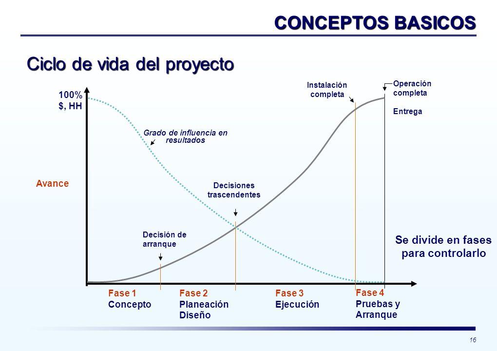 16 CONCEPTOS BASICOS 100% $, HH Avance Fase 1 Concepto Fase 2 Planeación Diseño Fase 3 Ejecución Fase 4 Pruebas y Arranque Decisión de arranque Decisi