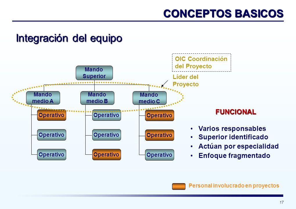 17 CONCEPTOS BASICOS Integración del equipo Mando Superior Mando medio A Operativo Mando medio B Mando medio C Operativo FUNCIONAL Varios responsables