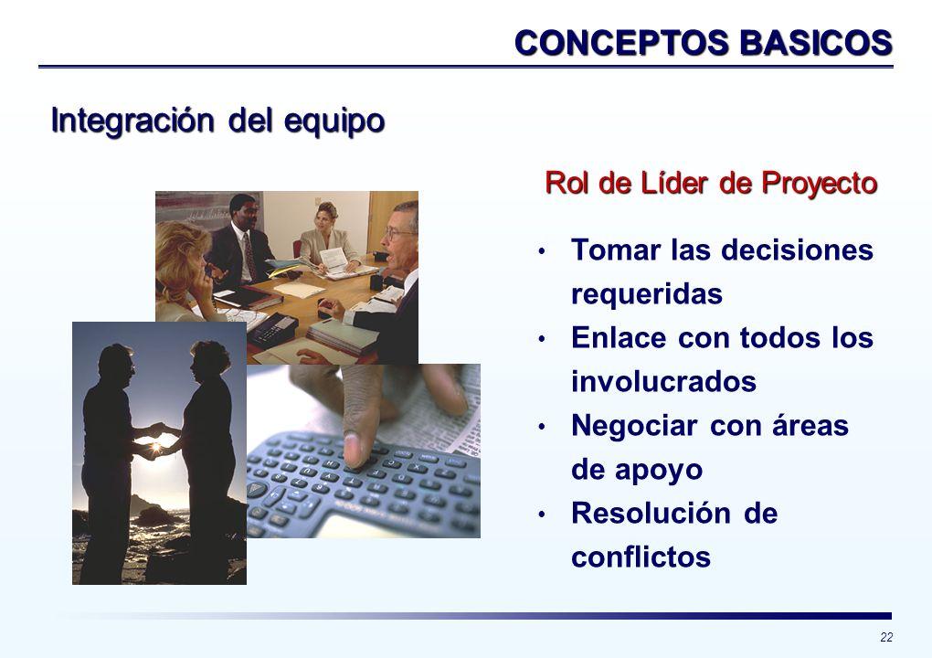 22 Rol de Líder de Proyecto Tomar las decisiones requeridas Enlace con todos los involucrados Negociar con áreas de apoyo Resolución de conflictos Int