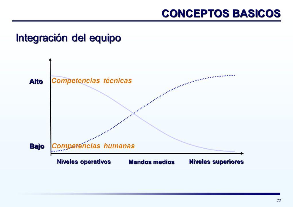 23 Alto Bajo Competencias técnicas Competencias humanas Niveles operativos Mandos medios Niveles superiores Integración del equipo CONCEPTOS BASICOS