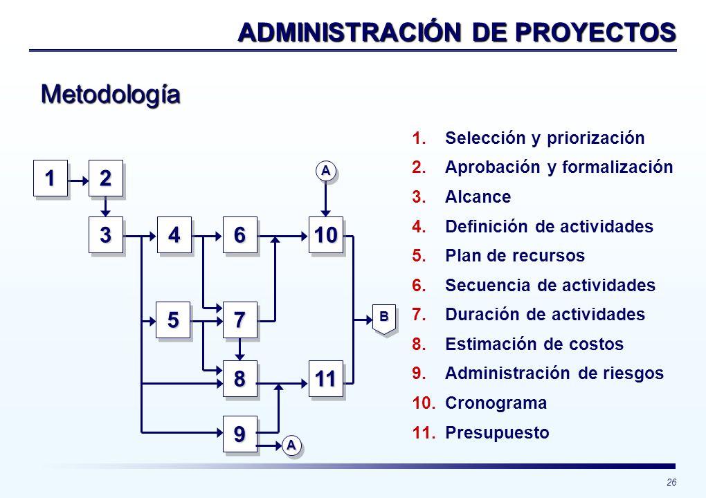 26 ADMINISTRACIÓN DE PROYECTOS 1122 3344 55 66 77 88 99 1010 1111 AA AA 1. 1.Selección y priorización 2. 2.Aprobación y formalización 3. 3.Alcance 4.