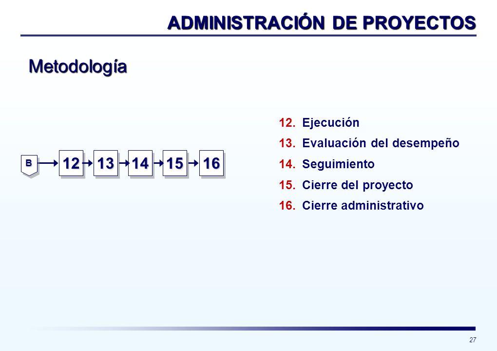 27 ADMINISTRACIÓN DE PROYECTOS 12121313141415151616 12. 12.Ejecución 13. 13.Evaluación del desempeño 14. 14.Seguimiento 15. 15.Cierre del proyecto 16.