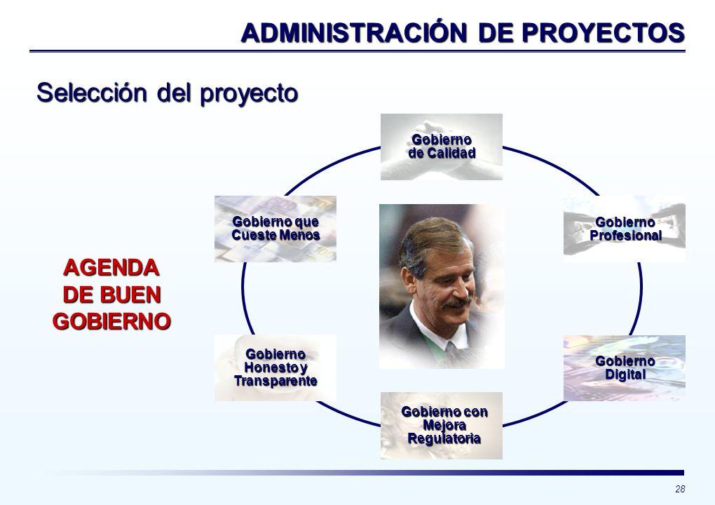 28 Selección del proyecto ADMINISTRACIÓN DE PROYECTOS Gobierno que Cueste Menos Gobierno de Calidad Gobierno Profesional Gobierno Digital Gobierno con