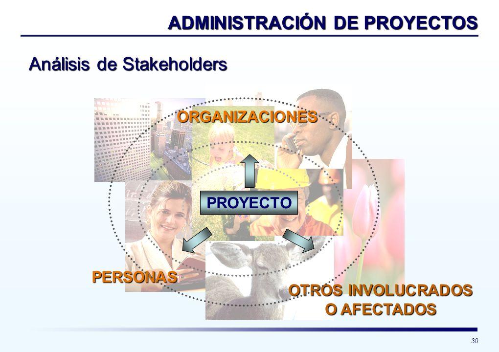 30 ADMINISTRACIÓN DE PROYECTOS PERSONAS ORGANIZACIONES OTROS INVOLUCRADOS O AFECTADOS PROYECTO Análisis de Stakeholders