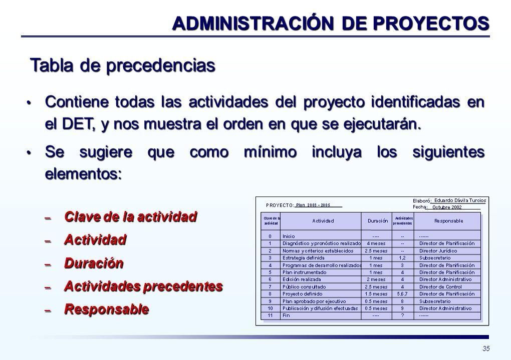 35 Tabla de precedencias ADMINISTRACIÓN DE PROYECTOS Contiene todas las actividades del proyecto identificadas en el DET, y nos muestra el orden en qu