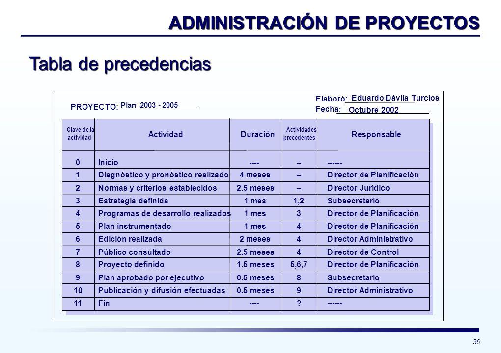 36 Tabla de precedencias ADMINISTRACIÓN DE PROYECTOS 0 1 2 3 4 5 6 7 8 9 10 11 Inicio Diagnóstico y pronóstico realizado Normas y criterios establecid