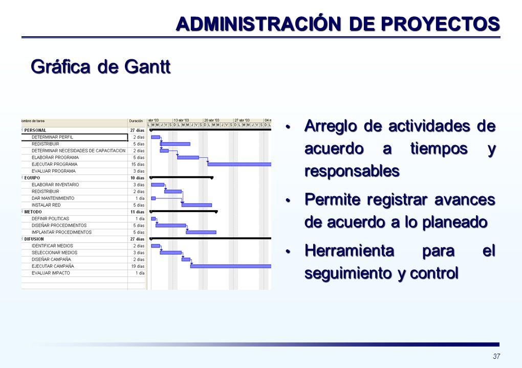 37 Gráfica de Gantt ADMINISTRACIÓN DE PROYECTOS Arreglo de actividades de acuerdo a tiempos y responsables Arreglo de actividades de acuerdo a tiempos