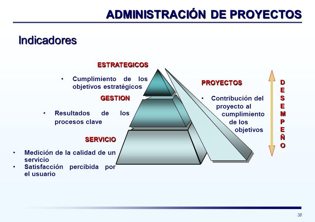 38 Indicadores ADMINISTRACIÓN DE PROYECTOS PROYECTOS Contribución del proyecto al cumplimiento de los objetivos GESTION Resultados de los procesos cla