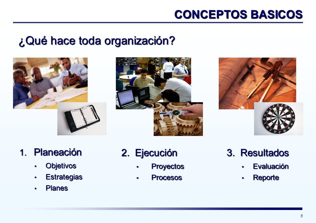 6 CONCEPTOS BASICOS ¿Qué hace toda organización? 2. Ejecución Proyectos Proyectos Procesos Procesos 1. Planeación Objetivos Objetivos Estrategias Estr