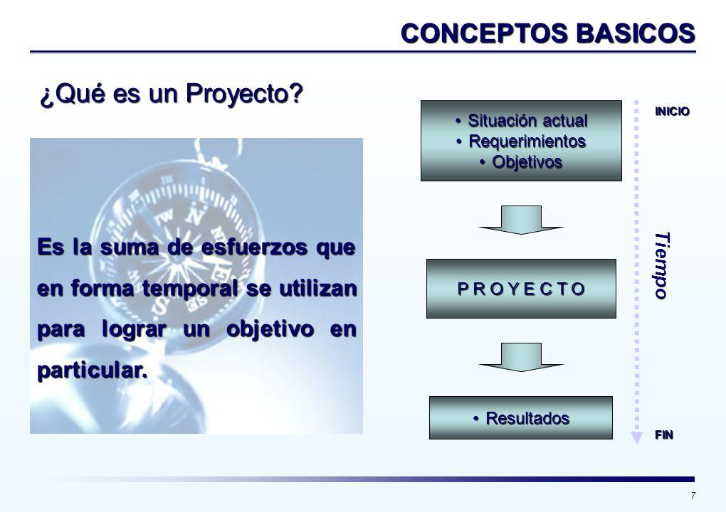 7 ¿Qué es un Proyecto? Es la suma de esfuerzos que en forma temporal se utilizan para lograr un objetivo en particular. Situación actualSituación actu