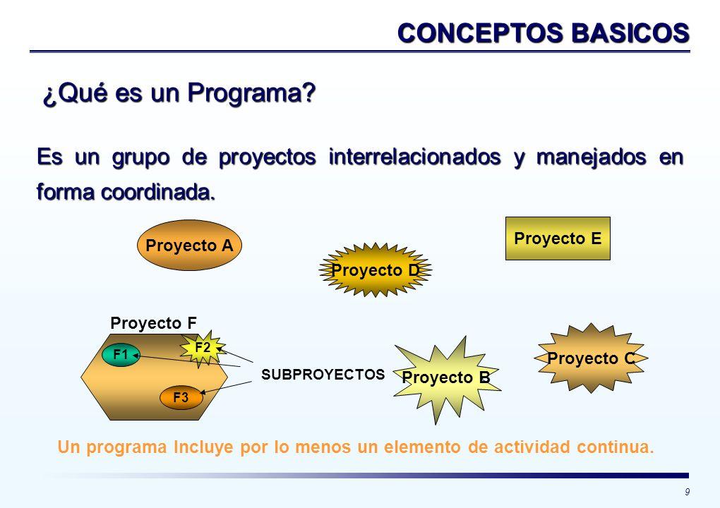 9 ¿Qué es un Programa? Es un grupo de proyectos interrelacionados y manejados en forma coordinada. Un programa Incluye por lo menos un elemento de act