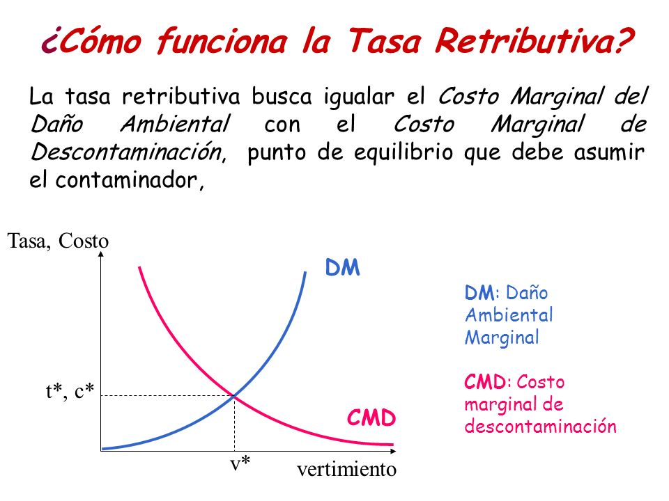 La tasa retributiva busca igualar el Costo Marginal del Daño Ambiental con el Costo Marginal de Descontaminación, punto de equilibrio que debe asumir