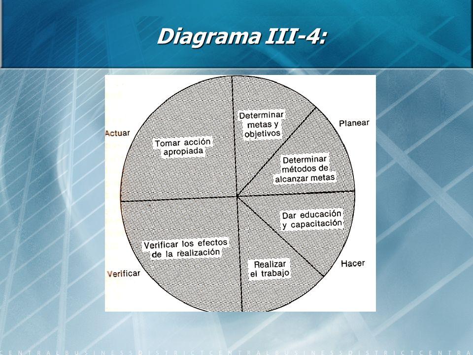 Diagrama III-4: