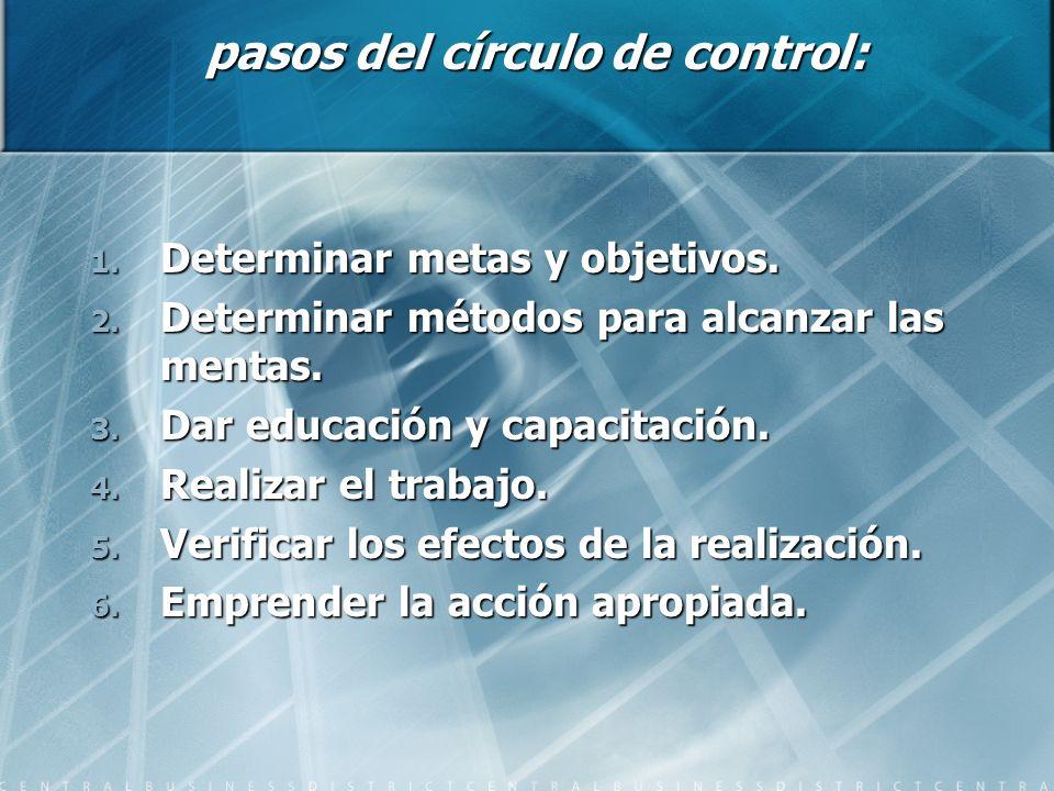 pasos del círculo de control: 1. Determinar metas y objetivos. 2. Determinar métodos para alcanzar las mentas. 3. Dar educación y capacitación. 4. Rea