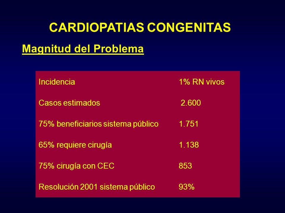 CARDIOPATIAS CONGENITAS Incidencia1% RN vivos Casos estimados 2.600 75% beneficiarios sistema público1.751 65% requiere cirugía1.138 75% cirugía con C