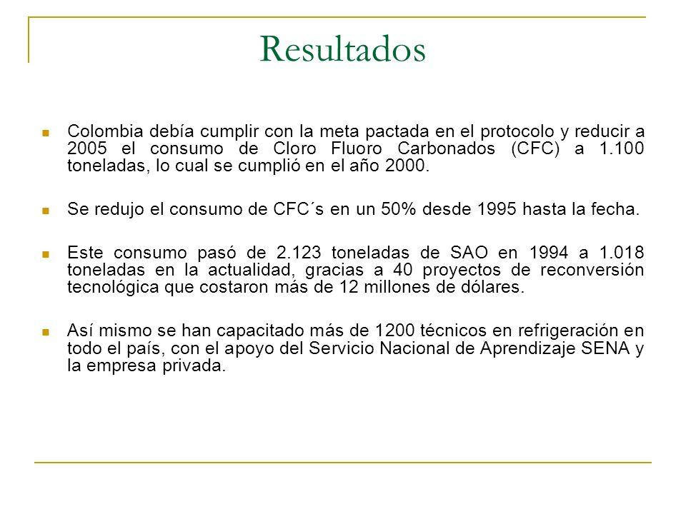 Resultados Colombia debía cumplir con la meta pactada en el protocolo y reducir a 2005 el consumo de Cloro Fluoro Carbonados (CFC) a 1.100 toneladas,