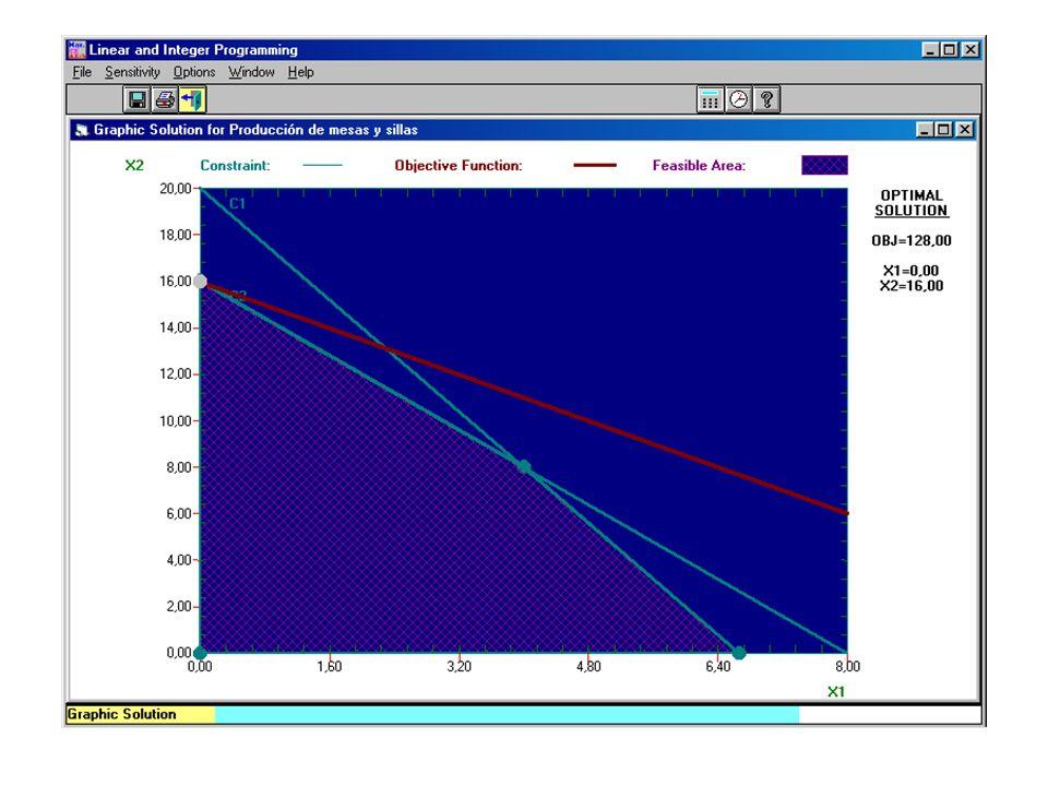 Método gráfico Eje XEje Y X1: mesas X2: sillas