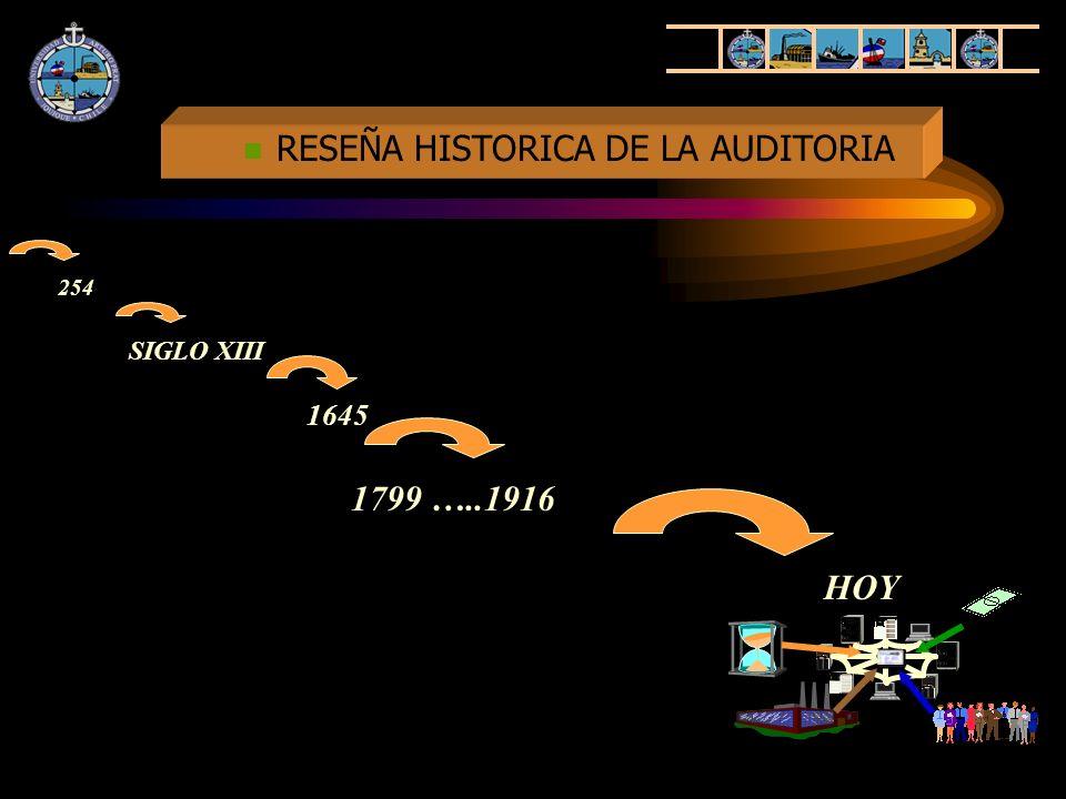 REVOLUCION INDUSTRIAL SEPARACION DEL CAPITAL Y PROPIEDAD DEL NEGOCIO, ADMINISTRACION TECNOLOGIAS Y ORDENADORES AUDITOR ENTREGA INFORMES 4 FASES EN LA EVOLUCION DEL CONCEPTO DE AUDITORIA.