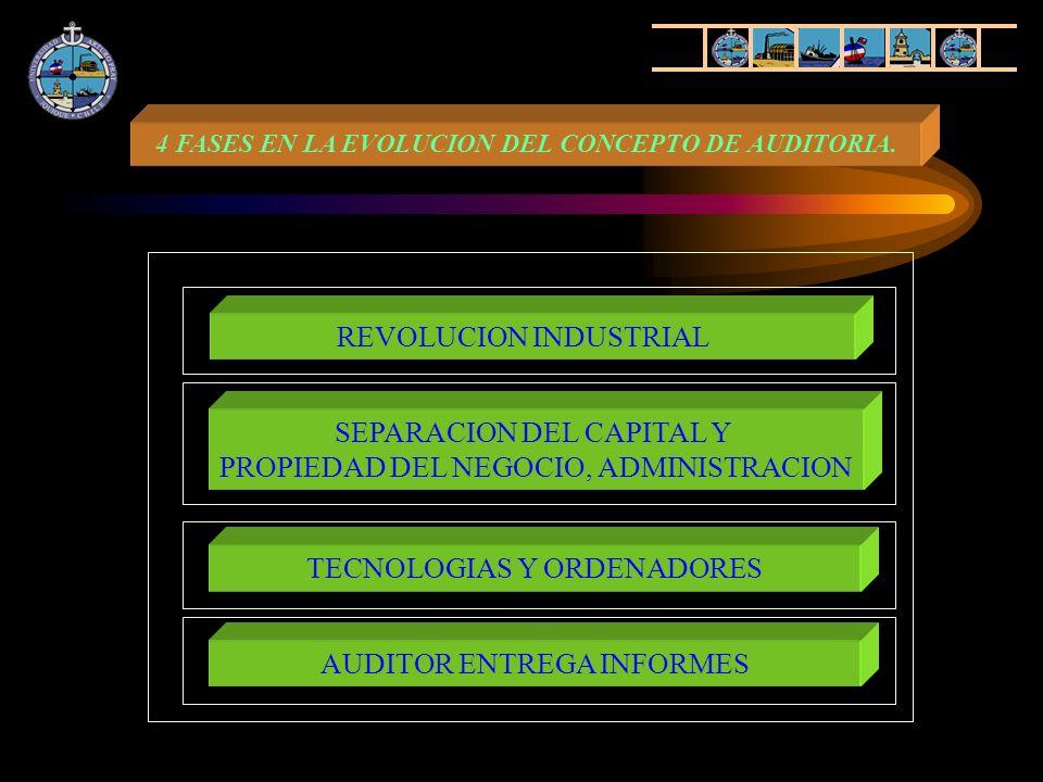 REVOLUCION INDUSTRIAL SEPARACION DEL CAPITAL Y PROPIEDAD DEL NEGOCIO, ADMINISTRACION TECNOLOGIAS Y ORDENADORES AUDITOR ENTREGA INFORMES 4 FASES EN LA