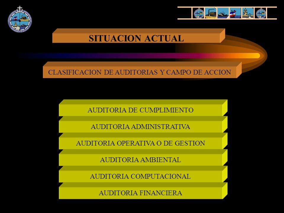 SITUACION ACTUAL CLASIFICACION DE AUDITORIAS Y CAMPO DE ACCION AUDITORIA DE CUMPLIMIENTO AUDITORIA ADMINISTRATIVA AUDITORIA OPERATIVA O DE GESTION AUD