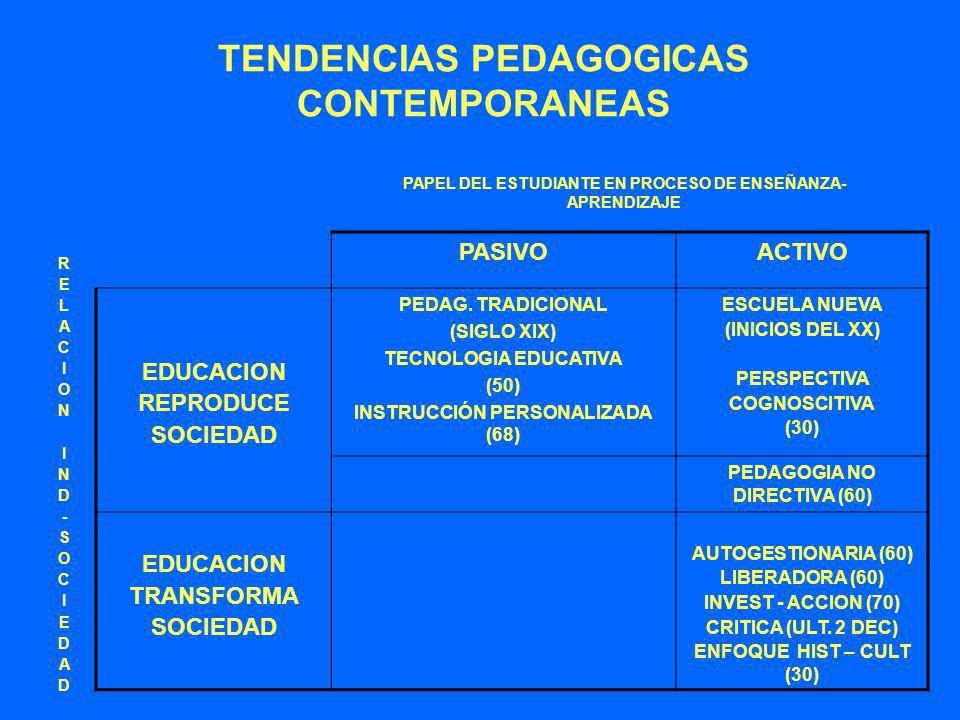 TENDENCIAS PEDAGOGICAS CONTEMPORANEAS PAPEL DEL ESTUDIANTE EN PROCESO DE ENSEÑANZA- APRENDIZAJE RELACIONIND-SOCIEDADRELACIONIND-SOCIEDAD PASIVOACTIVO