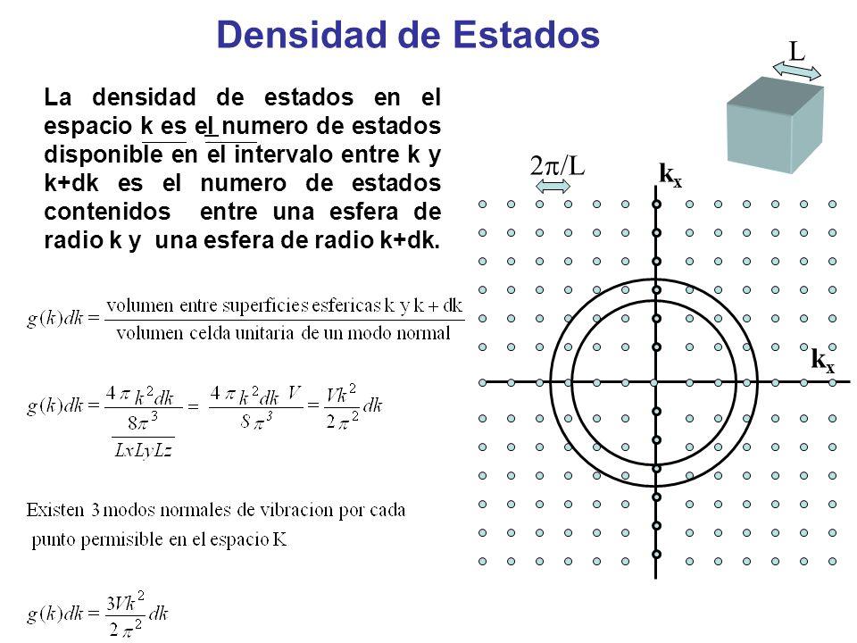 L kxkx kxkx 2 /L Densidad de Estados La densidad de estados en el espacio k es el numero de estados disponible en el intervalo entre k y k+dk es el nu