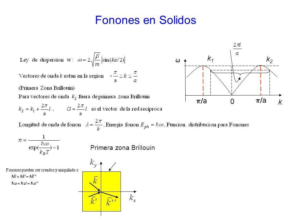 Fonones en Solidos k a a 0 k1k1 k2k2 Primera zona Brillouin