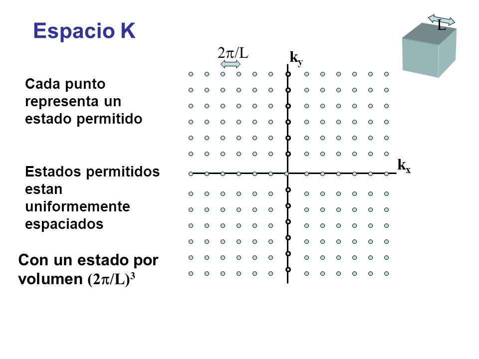 kxkx kyky 2 /L Cada punto representa un estado permitido Estados permitidos estan uniformemente espaciados L Espacio K Con un estado por volumen (2 /L