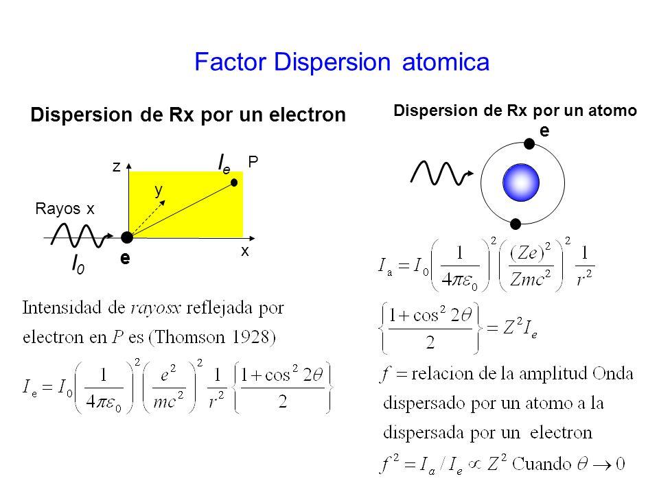 Factor Dispersion atomica Rayos x x y z e P I0I0 IeIe e e Dispersion de Rx por un electron Dispersion de Rx por un atomo