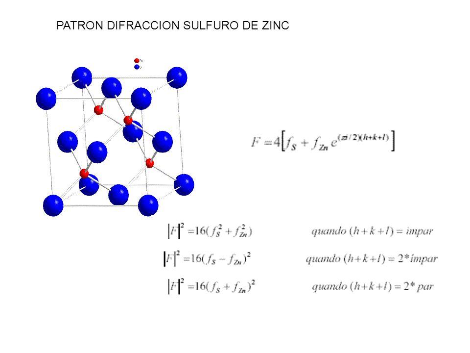 PATRON DIFRACCION SULFURO DE ZINC