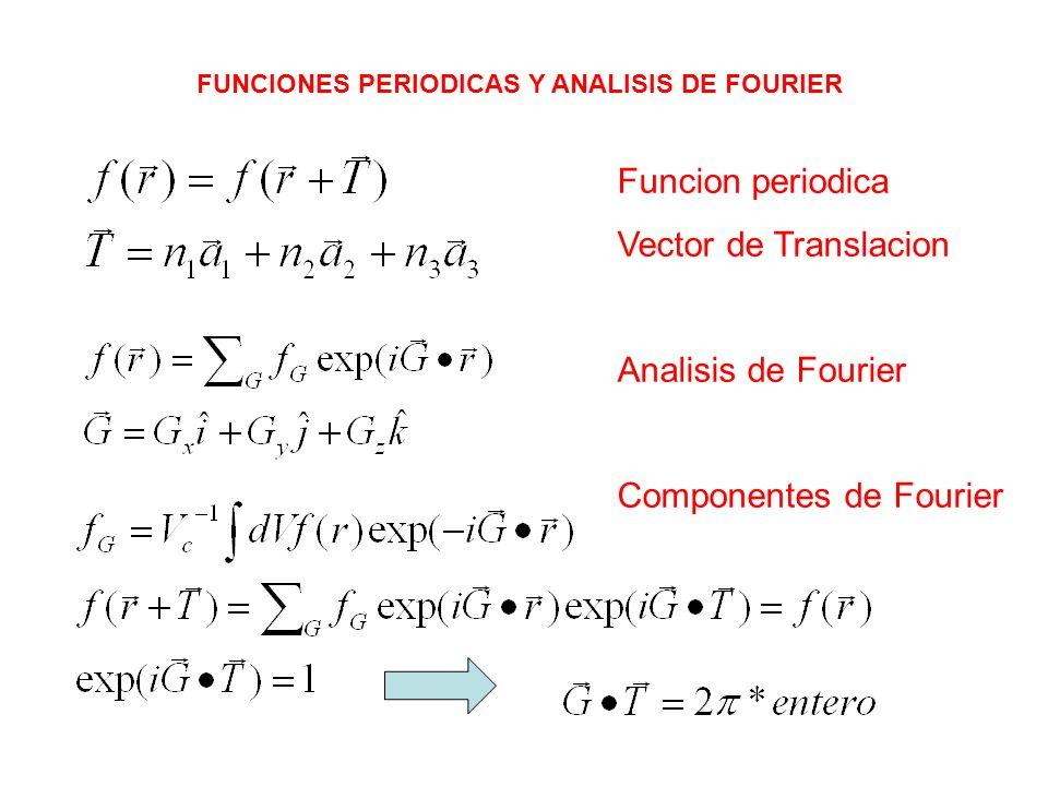 FUNCIONES PERIODICAS Y ANALISIS DE FOURIER Funcion periodica Vector de Translacion Analisis de Fourier Componentes de Fourier