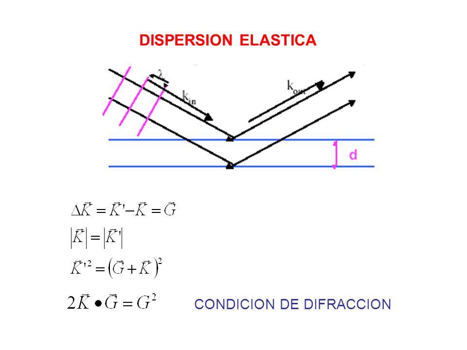 DISPERSION ELASTICA CONDICION DE DIFRACCION