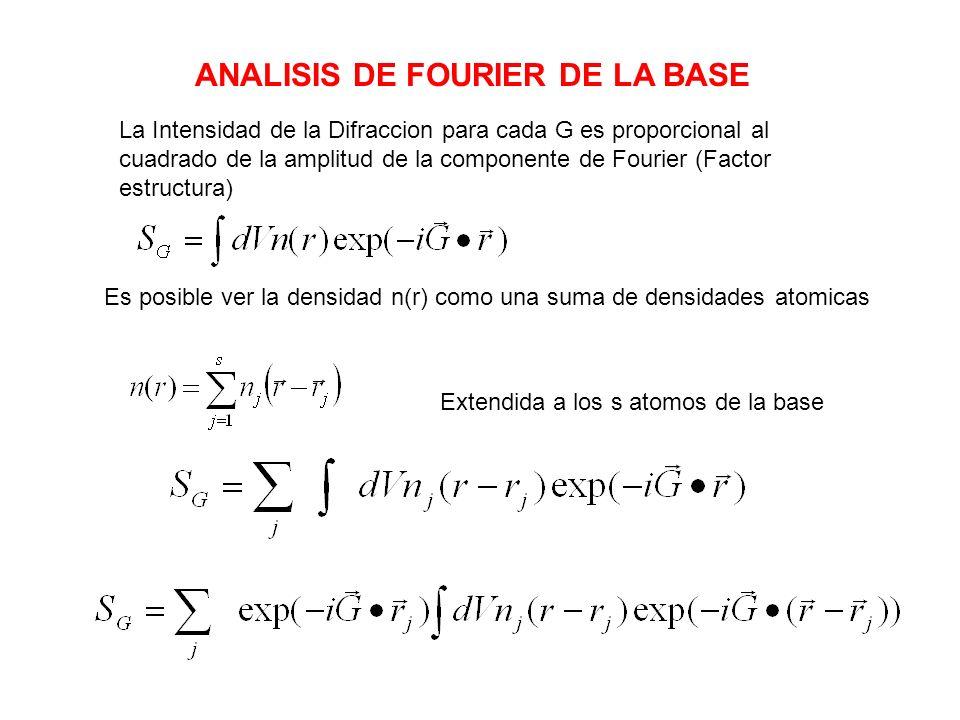 La Intensidad de la Difraccion para cada G es proporcional al cuadrado de la amplitud de la componente de Fourier (Factor estructura) Es posible ver l