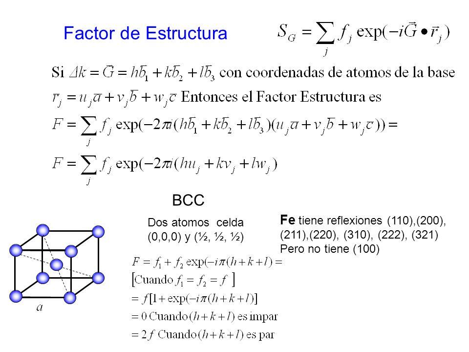 Factor de Estructura Dos atomos celda (0,0,0) y (½, ½, ½) BCC Fe tiene reflexiones (110),(200), (211),(220), (310), (222), (321) Pero no tiene (100)