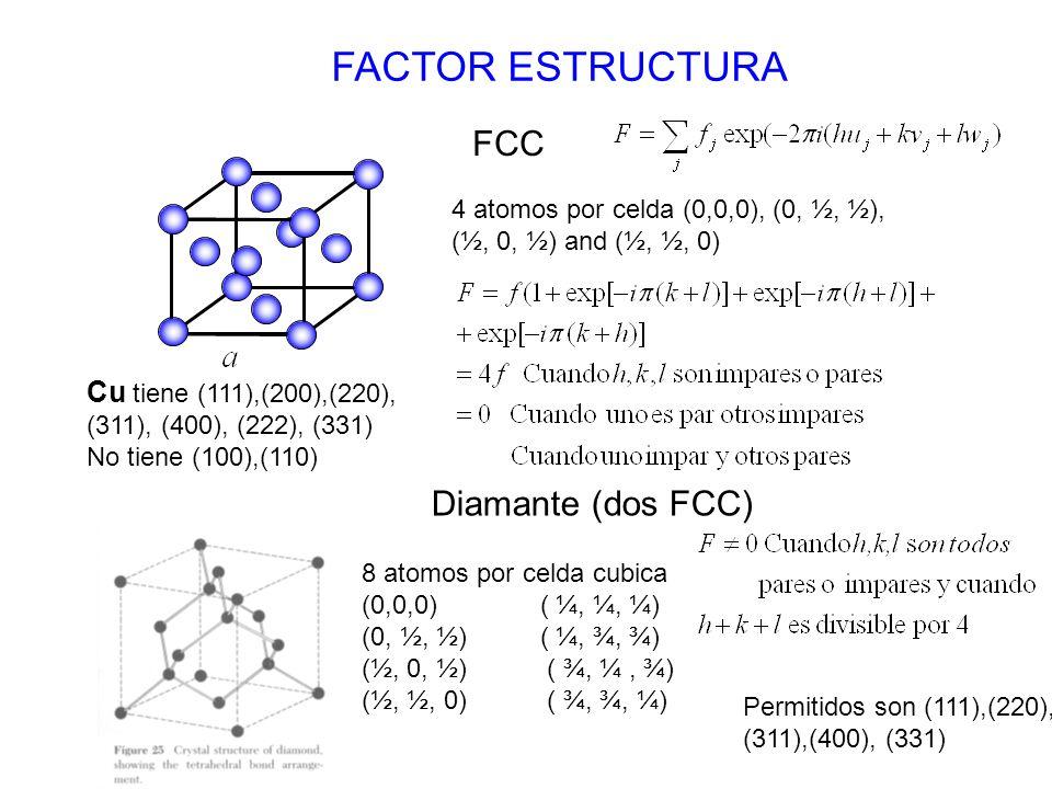 FACTOR ESTRUCTURA 4 atomos por celda (0,0,0), (0, ½, ½), (½, 0, ½) and (½, ½, 0) FCC Cu tiene (111),(200),(220), (311), (400), (222), (331) No tiene (