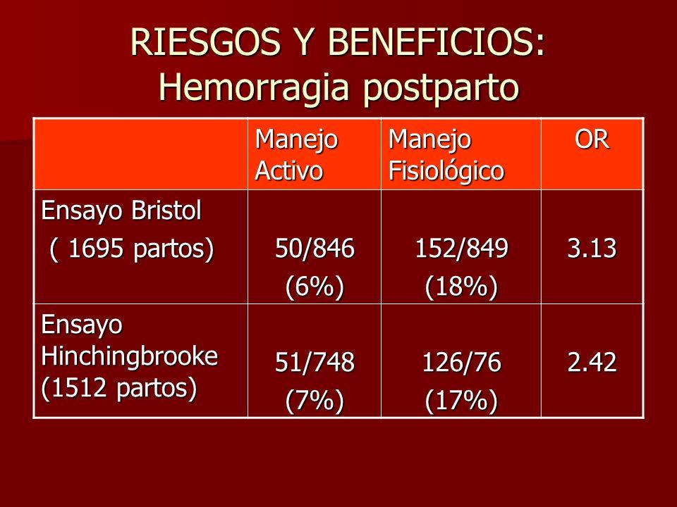RIESGOS Y BENEFICIOS: Hemorragia postparto Manejo Activo Manejo Fisiológico OR Ensayo Bristol ( 1695 partos) ( 1695 partos)50/846(6%)152/849(18%)3.13