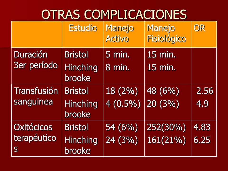 OTRAS COMPLICACIONES Estudio Manejo Activo Manejo Fisiológico OR Duración 3er período Bristol Hinching brooke 5 min. 8 min. 15 min. Transfusión sangui