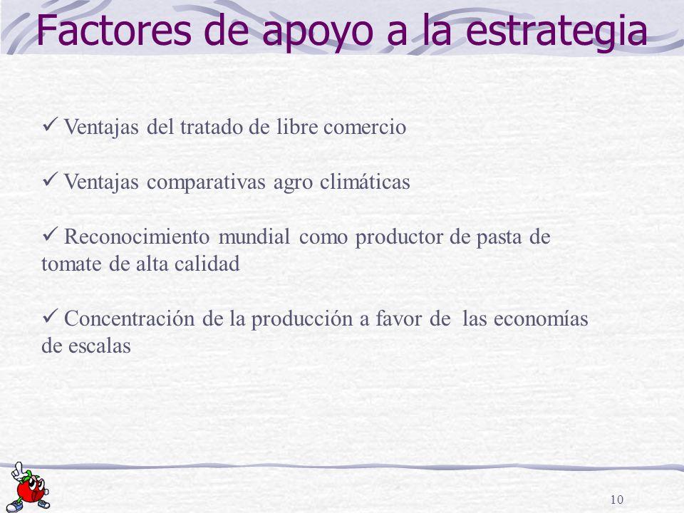 10 Factores de apoyo a la estrategia Ventajas del tratado de libre comercio Ventajas comparativas agro climáticas Reconocimiento mundial como producto