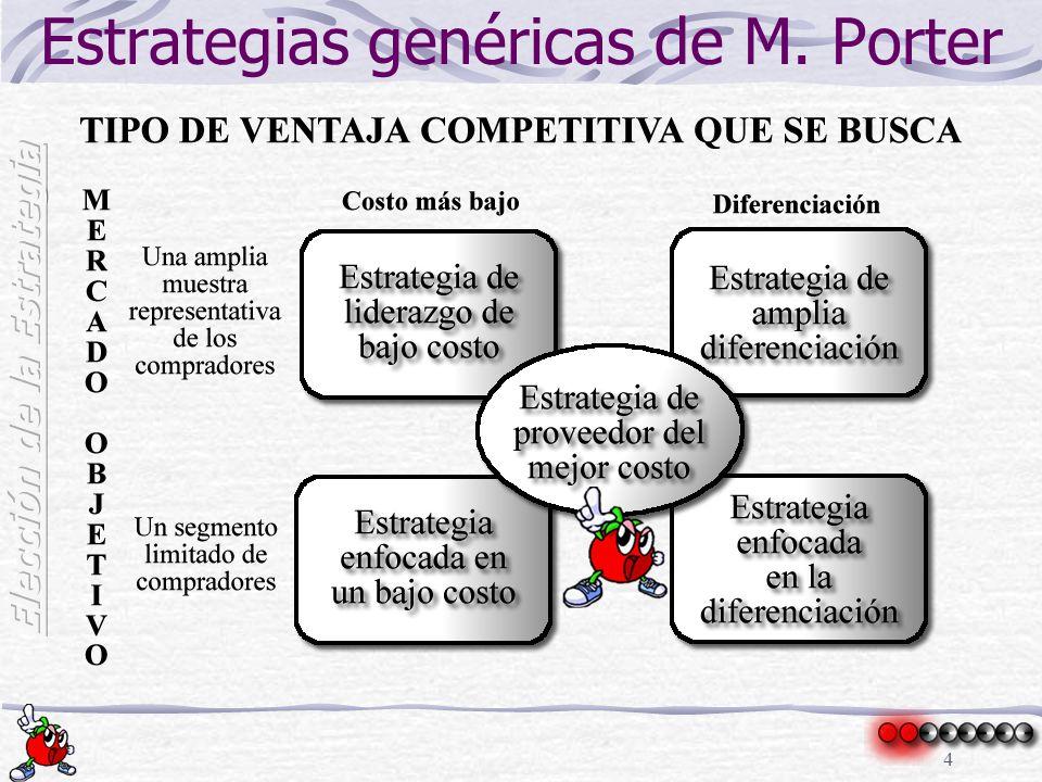 4 Estrategias genéricas de M. Porter